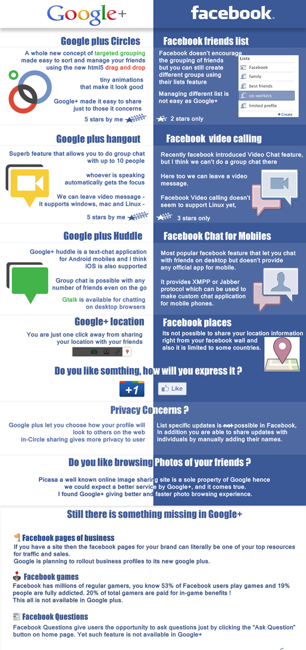 facebook-vs-google-plus