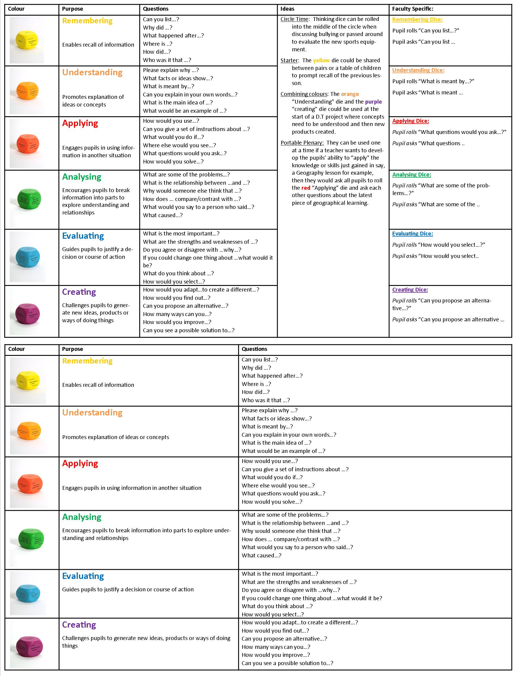 bloom taxonomy lesson plan template - squeeze every last drop of learning out of every lesson