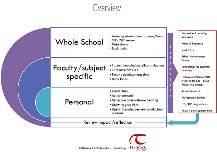 The Professional Learning overview