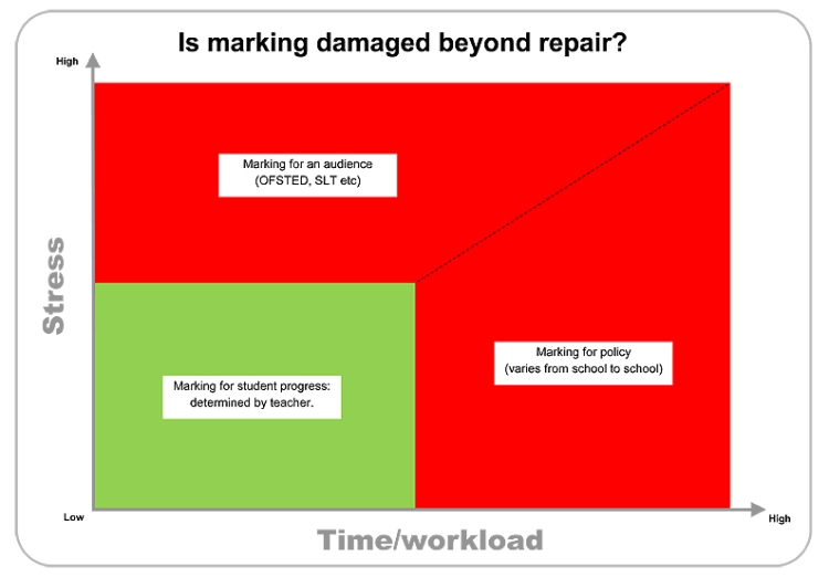 Marking workload graph web
