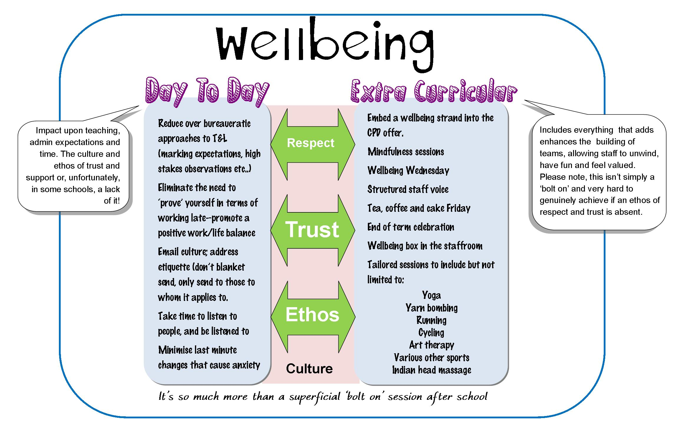 Teacher wellbeing; it's everyone's responsibility | Gary King