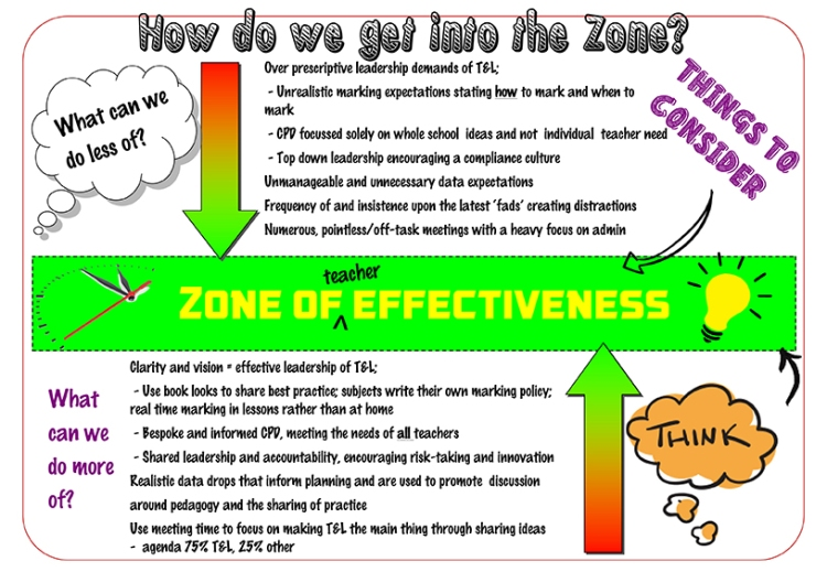 zone-of-effectiveness-blog